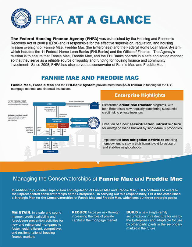 FHFA-At-A-Glance