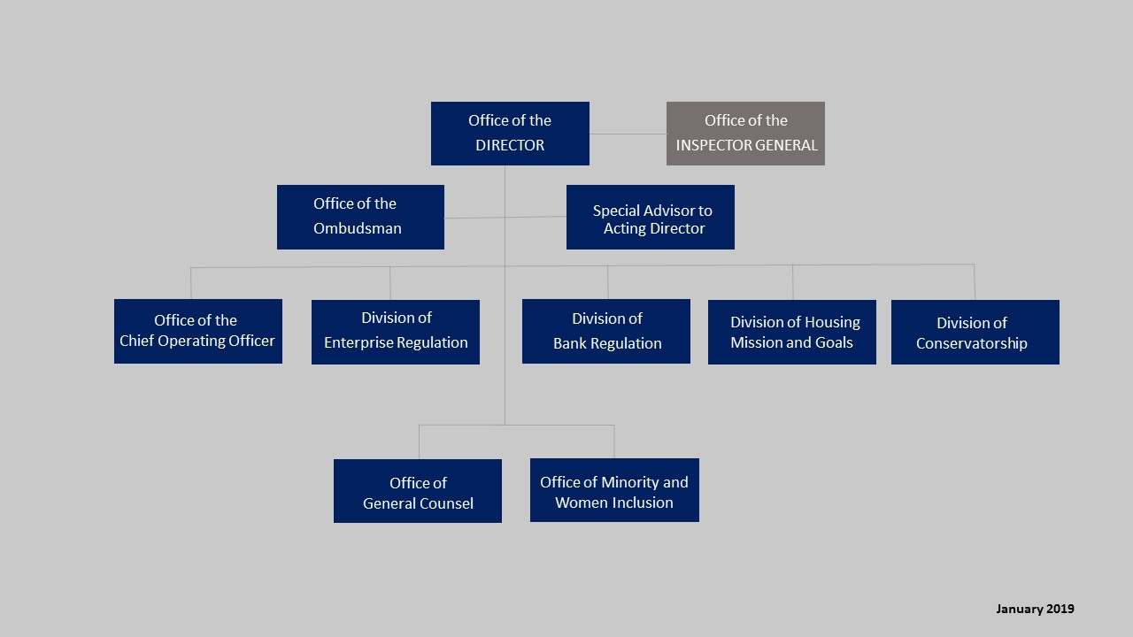 Leadership & Organization   Federal Housing Finance Agency