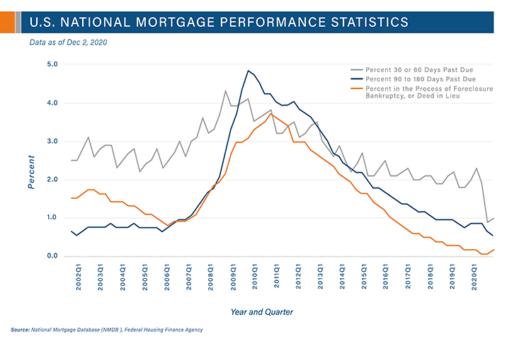 U.S. Mortgage Performance Statistics