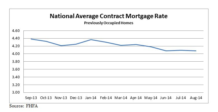 National Average Contract Mortgage Rate graph for Previously Occupied Homes: September 2013 - August 2014