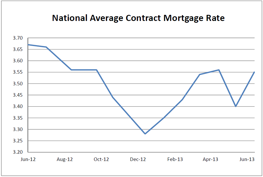 National Average Contract Mortgage Rate Graph: June 2012 - June 2013