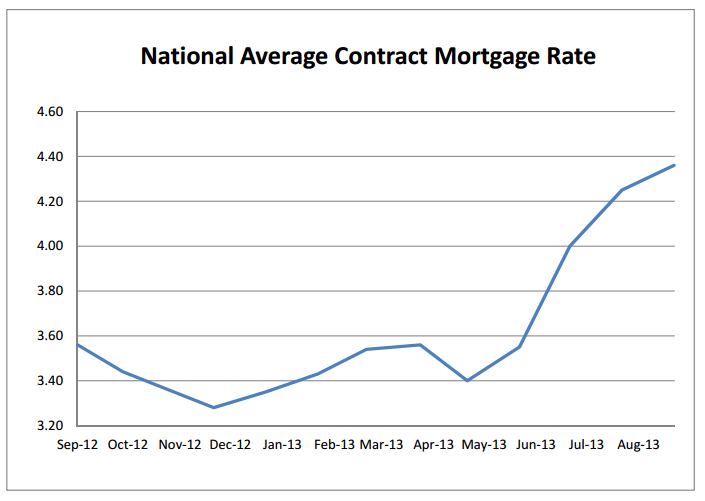 Mortgage Interest Rates Guaranteed Rate