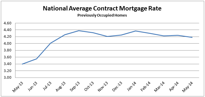 National Average Contract Mortgage Rate graph for Previously Occupied Homes: May 2013 - May 2014