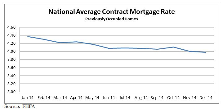 National Average Contract Mortgage Rate graph for Previously Occupied Homes: January 2014 - December 2014