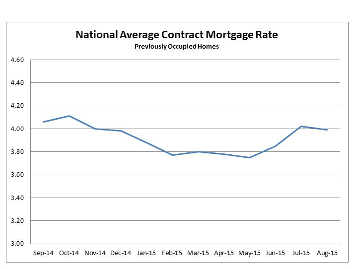 National Average Contract Mortgage Rate Previously Occupied Home. September 2014 to August 2015.