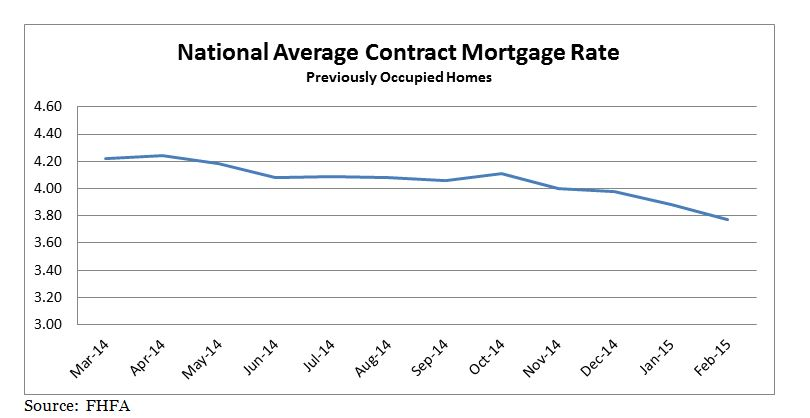 National Average Contract Mortgage Rate depicted graphically March 2014 through February 2015