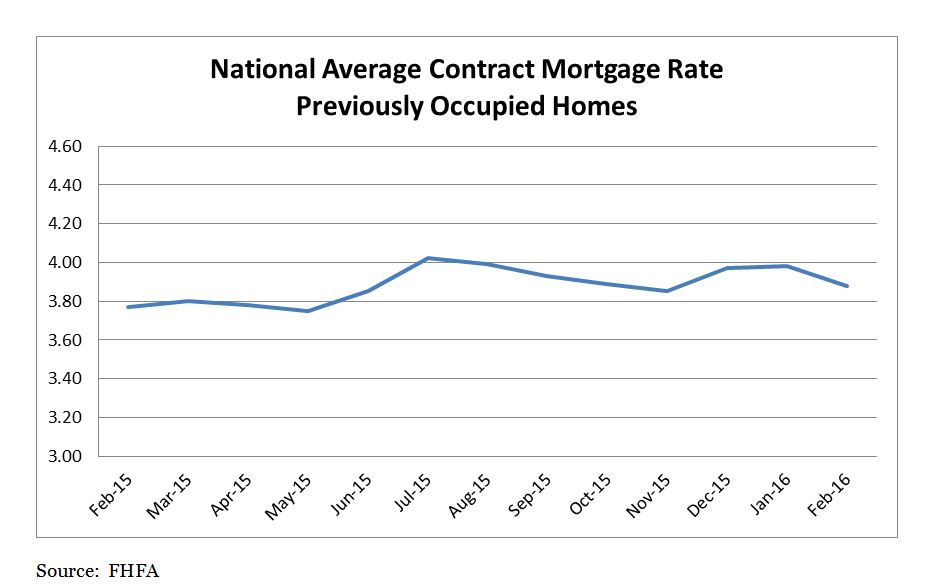 National Average Contract Mortgage Rate Graph: February 2015 - February 2016