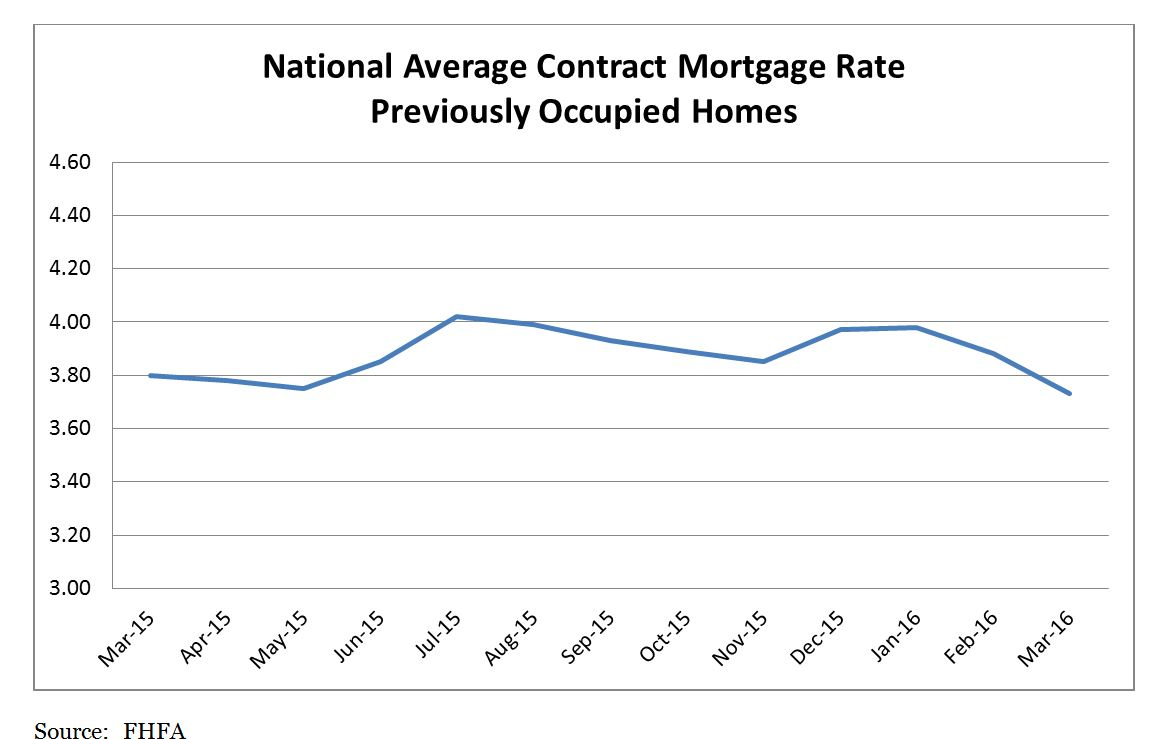 National Average Contract Mortgage Rate Graph: March 2015 - March 2016
