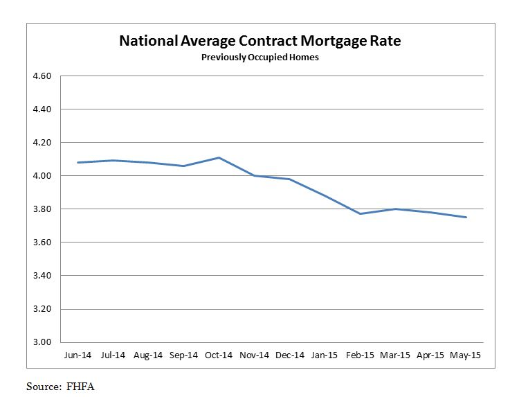 National Average Contract Mortgage Rate Previously Occupied Home. June 2014 to May 2015.