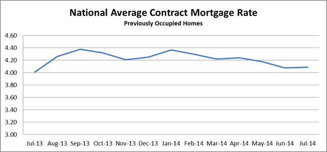 National Average Contract Mortgage Rate graph for Previously Occupied Homes: July 2013 - July 2014
