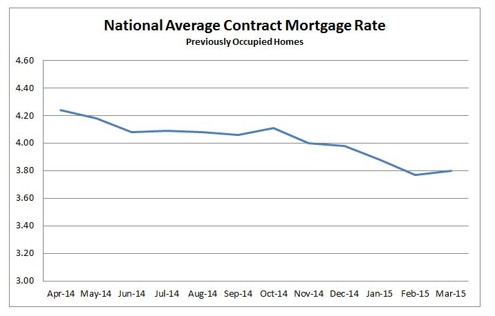 National Average Contract Mortgage Rate graph for Previously Occupied Homes: April 2014 - March 2015