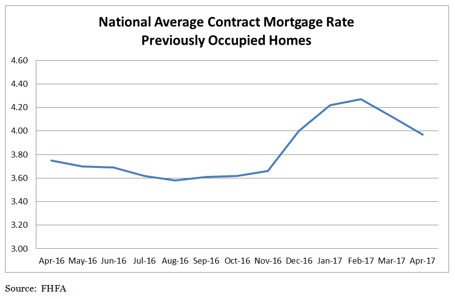 National Average Contract Mortgage Rate Previously Occupided Homes chart: April 2016 - April 2017