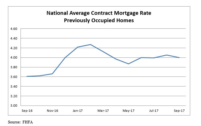 National Average Contract Mortgage Rate Previously Occupied Homes Table - September 2016 to September 2017