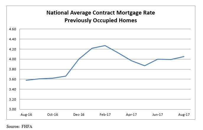 National Average Contract Mortgage Rate Previously Occupied Homes Table - August 2016 to August 2017
