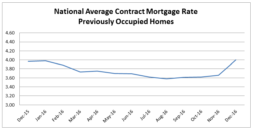 National Average Contract Mortgage Rate Previously Occupied Homes chart; December 2015 – December 2016