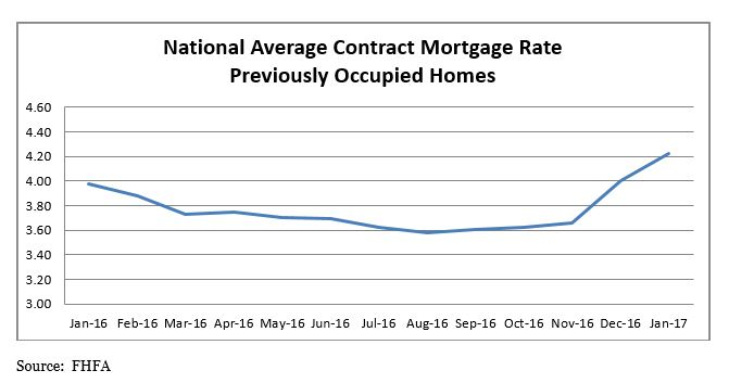 National Average Contract Mortgage Rate Previously Occupied Homes Graph: January 2016 through January 2017