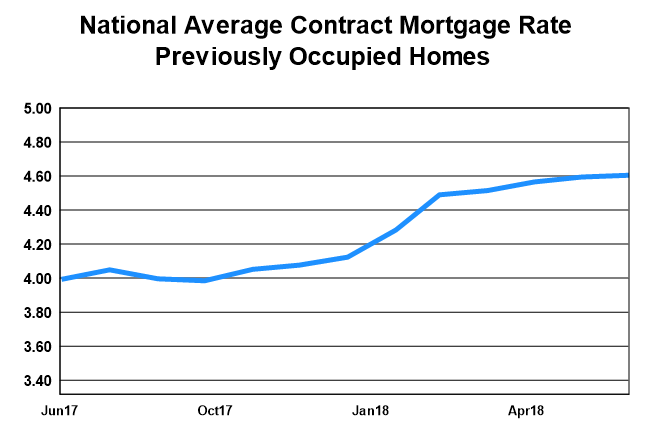 National Average Contract Mortgage Rate - Previoulsy Occupied Homes graph: July 2017 - July 2018