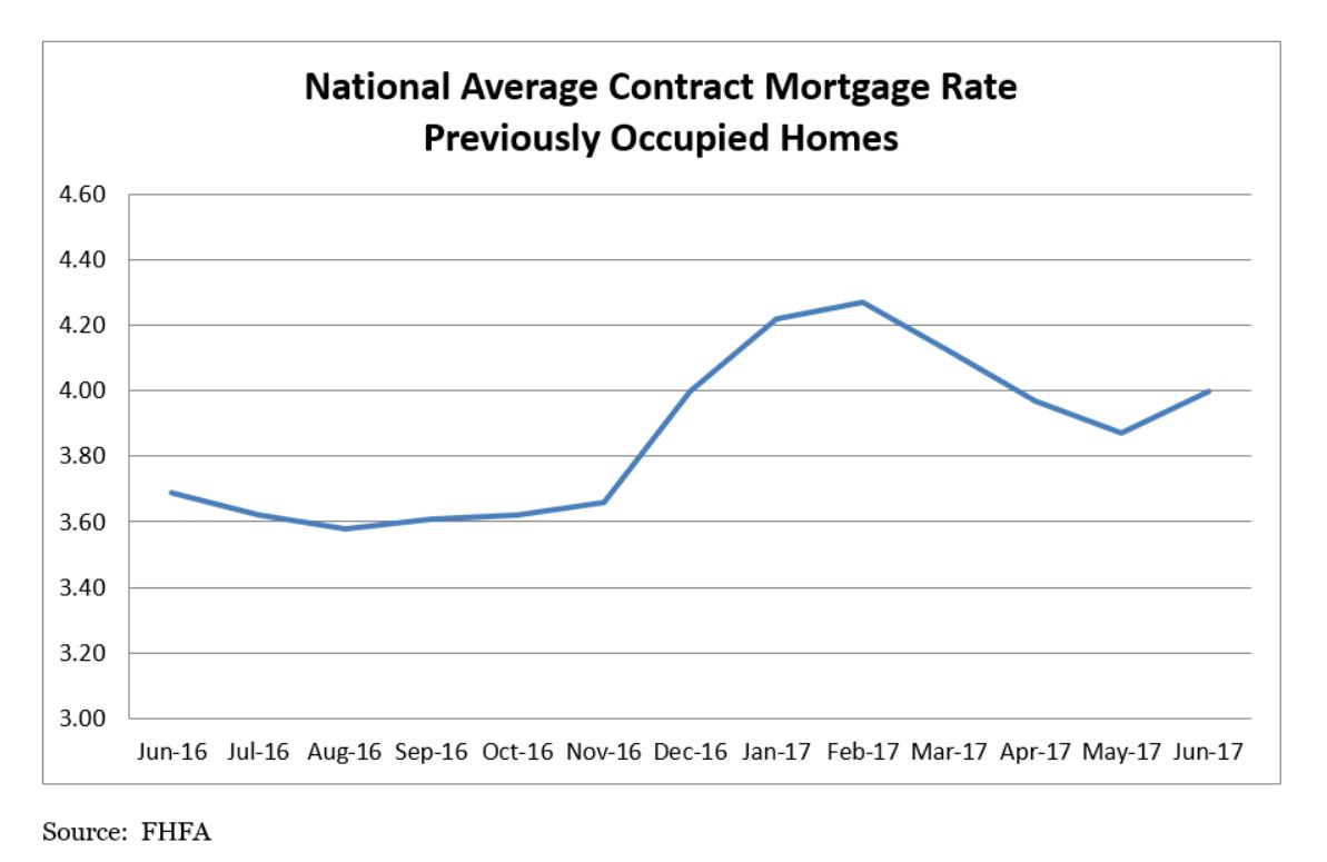 National Average Contract Mortgage Rate Previously Occupied HOmes Graph - June 2016 to June 2017