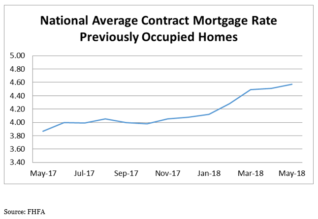 National Average Contract Mortgage Rate - Previoulsy Occupied Homes graph: May 2017 - May 2018