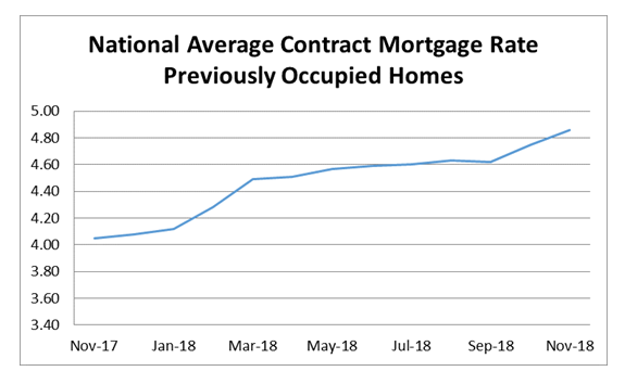 National Average Contract Mortgage Rate - Previoulsy Occupied Homes graph: November 2017 - November 2018