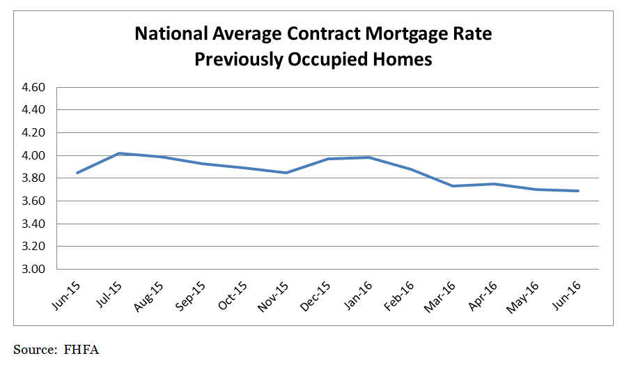 National Average Contract Mortgage Rate Previously Occupied Home. June 2015 to June 2016.