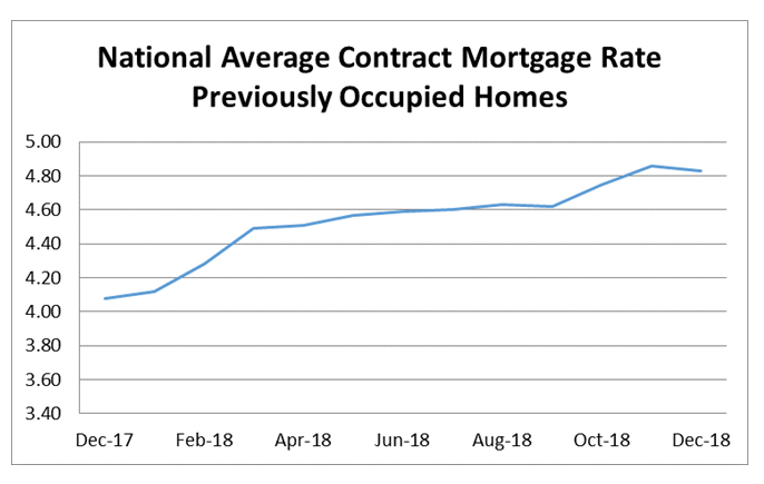 National Average Contract Mortgage Rate - Previoulsy Occupied Homes graph: December 2017 - December 2018