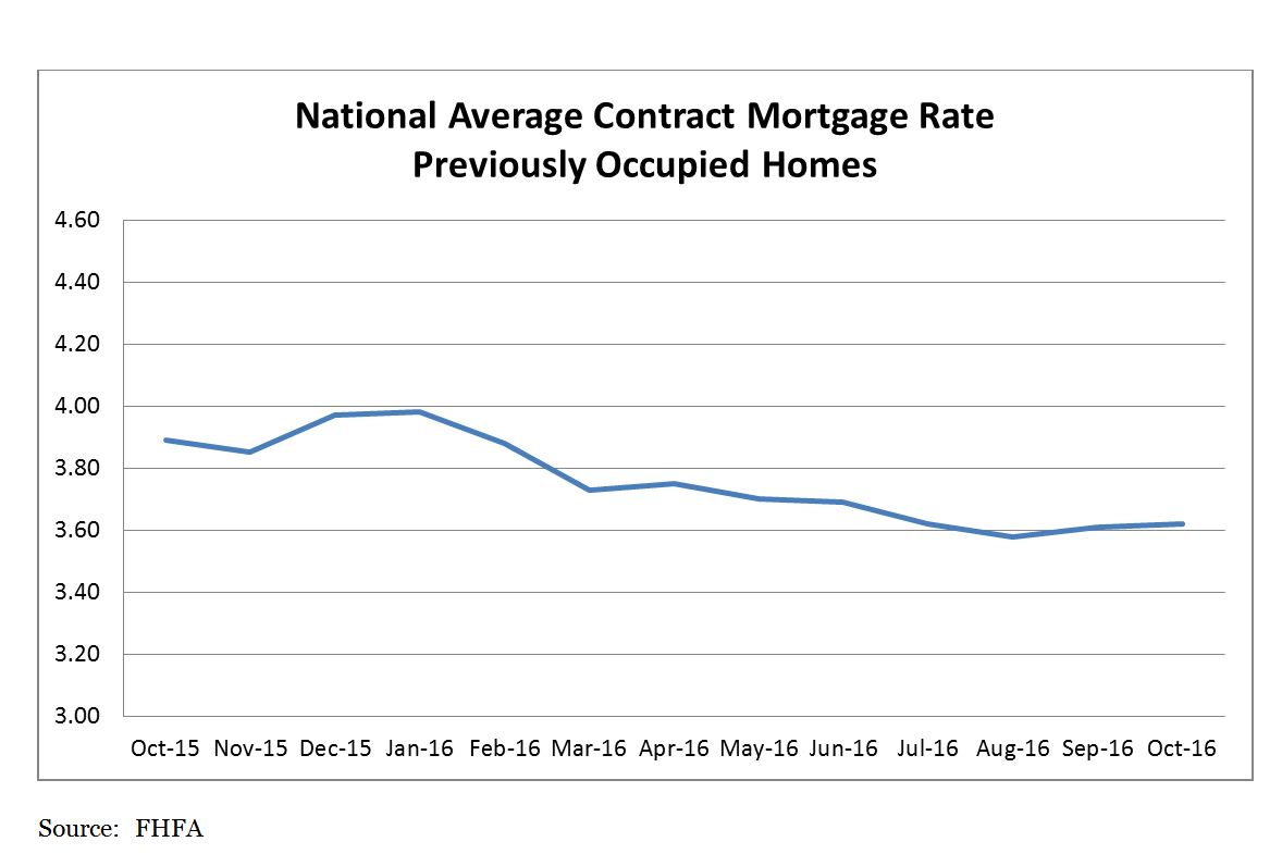 National Average Contract Mortgage Rate Previously Occupied Homes chart; October 2015 – October 2016