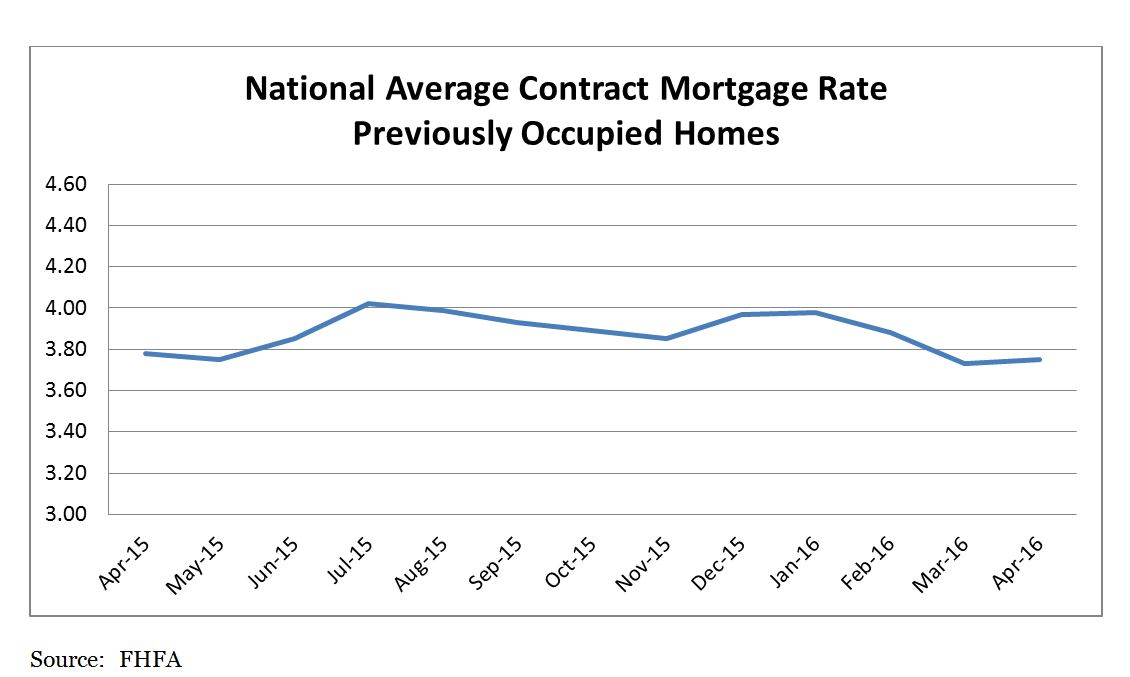National Average Contract Mortgage Rate Graph: April 2015 - April 2016