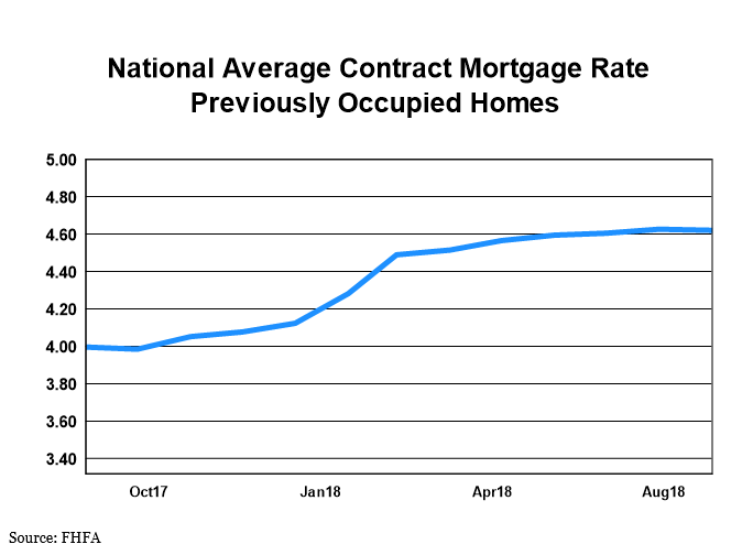 National Average Contract Mortgage Rate - Previoulsy Occupied Homes graph: September 2017 - September 2018