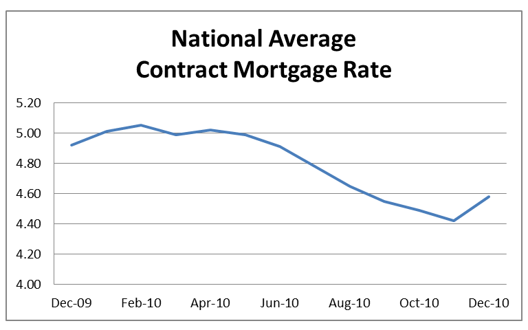 National Average Contract Mortgage Rate graph for Previously Occupied Homes: December 2009 - December 2010