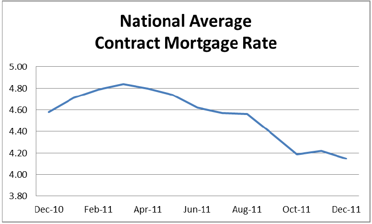 National Average Contract Mortgage Rate Graph: December 2010 - December 2011