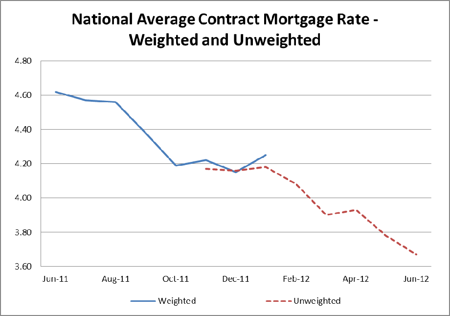 FHFA Reports Mortgage Interest Rates, June 2012