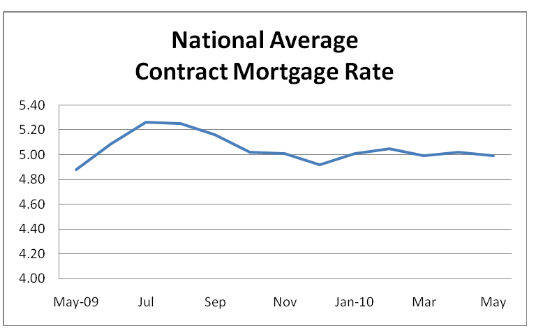 National Average Contract Mortgage Rate Graph: May 2009 - May 2010
