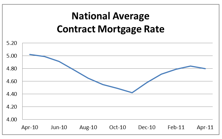 National Average Contract Mortgage Rate Table - April 2010 to April 2011