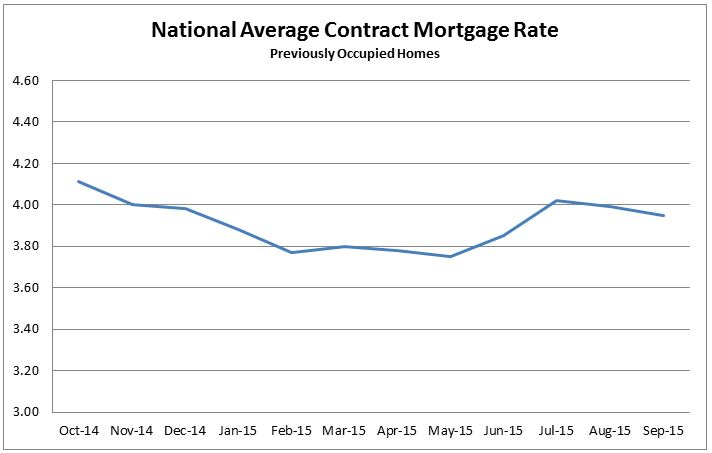 National Average Contract Mortgage Rate Graph: October 2014 to September 2015