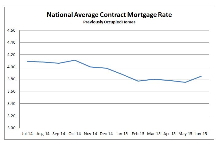 National Average Contract Mortgage Rate Previously Occupied Home. July 2014 to June 2015.