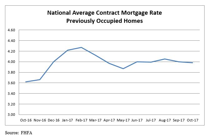 National Average Contract Mortgage Rate - Previously Occupied Homes Graph. Data from October 2016 to October 2017.