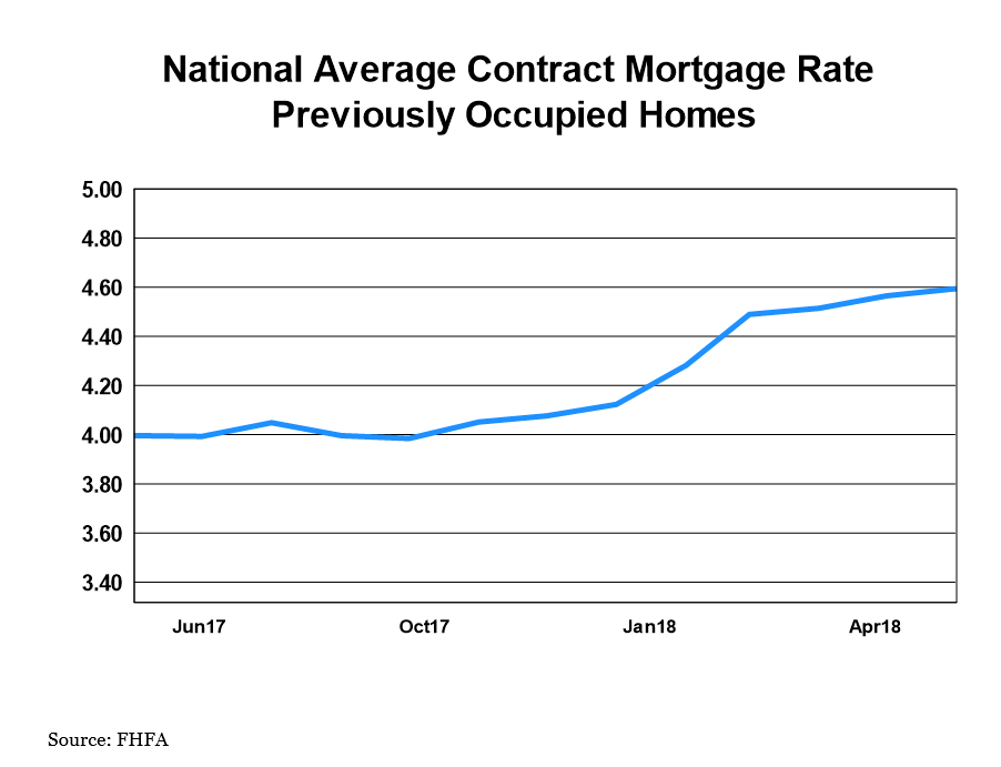 National Average Contract Mortgage Rate - Previoulsy Occupied Homes graph: June 2017 - June 2018