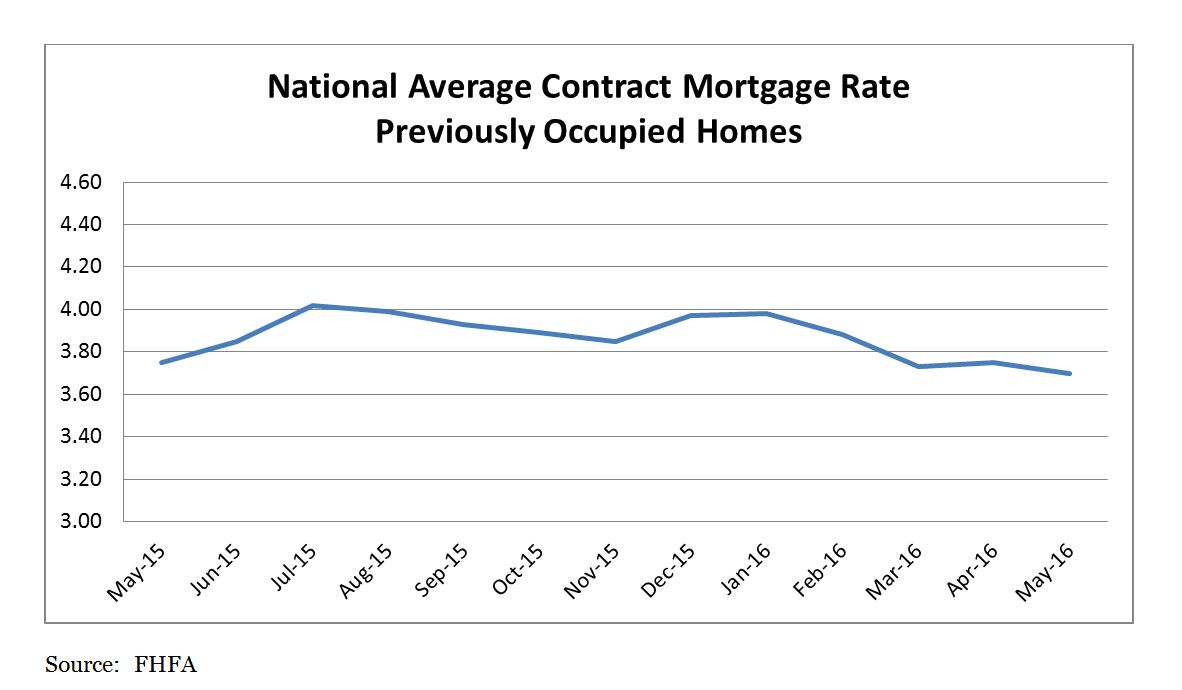 National Average Contract Mortgage Rate Previously Occupied Home. May 2015 to May 2016.