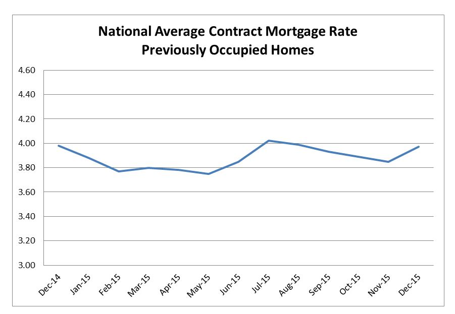 National Average Contract Mortgage Rate Graph for previously occupied homes: December 2014 to December 2015