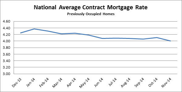 National Average Contract Mortgage Rate graph for Previously Occupied Homes: December 2013 - November 2014