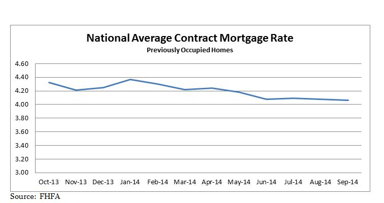 National Average Contract Mortgage Rate graph for Previously Occupied Homes: October 2013 - September 2014