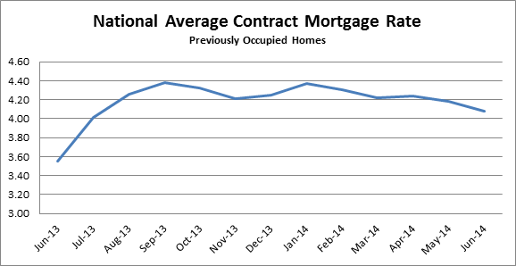 National Average Contract Mortgage Rate graph for Previously Occupied Homes: June 2013 - June 2014