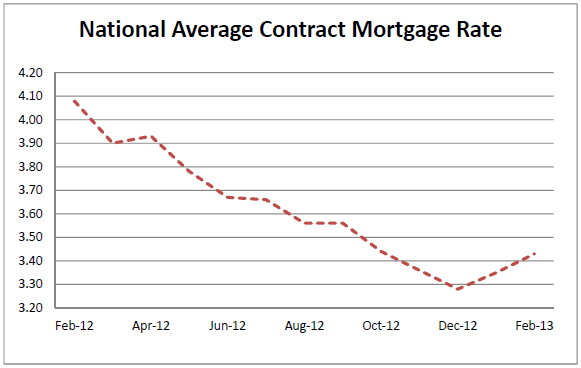 FHFA Reports Mortgage Interest Rates, February 2013