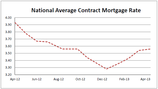 National Average Contract Mortgage Rate Graph: April 2012 - April 2013