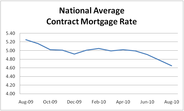 National Average Contract Mortgage Rate Graph: August 2009 - August 2010