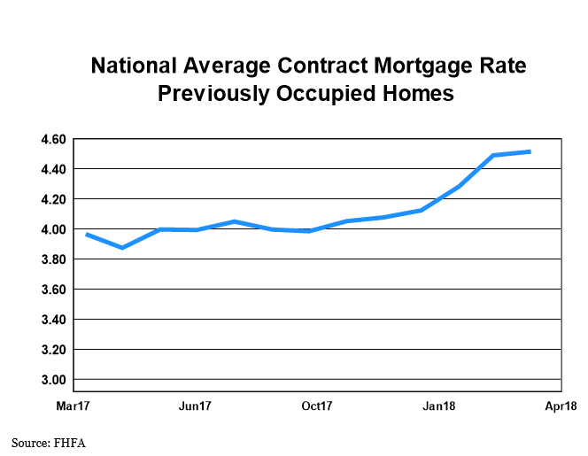 National Average Contract Mortage Rate for Previously Occupied Homes over one year