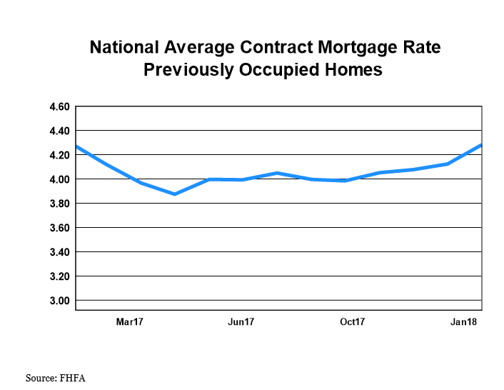National Average Contract Mortgage Rate - Previoulsy Occupied Homes graph: February 2017 - February 2018