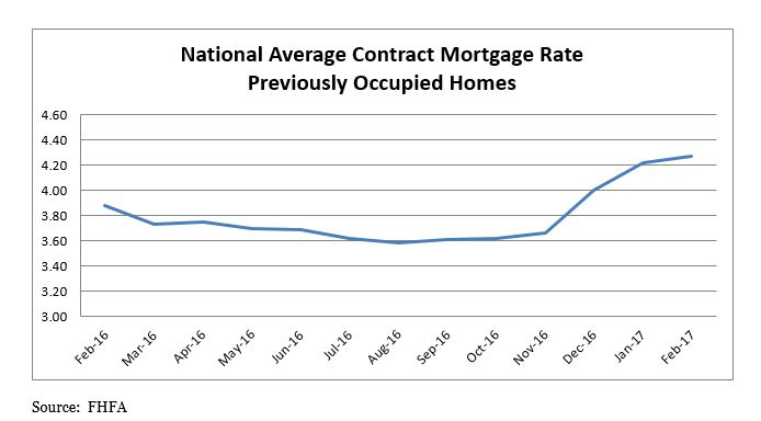 National Average Contract Mortgage Rate Previously Occupied Homes Graph: February 2016 through February 2017