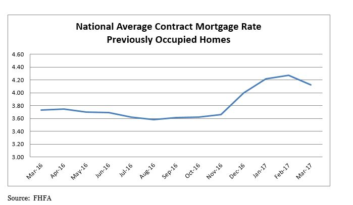 National Average Contract Mortgage Rate Previously Occupied Homes Table: March 2016 - March 2017